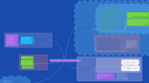Mind Map: Несиелік одақтар мен несиелік серіктестіктер