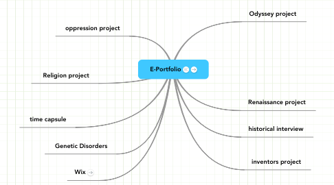 Mind Map: E-Portfolio