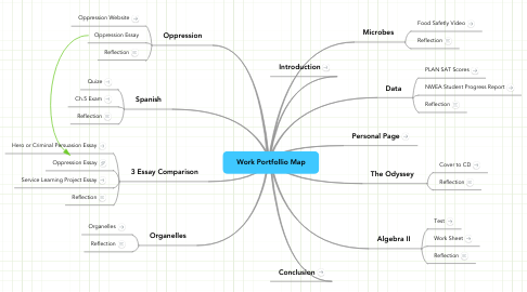 Mind Map: Work Portfollio Map