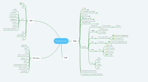 Mind Map: Полиметалл