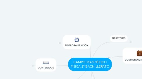 Mind Map: CAMPO MAGNÉTICO FÍSICA 2º BACHILLERATO