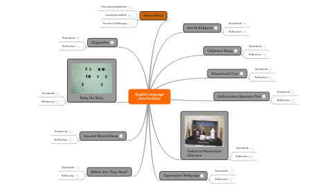 Mind Map: English Language