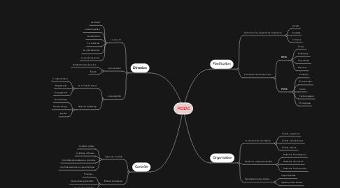 Mind Map: PODC