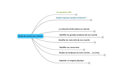 Mind Map: Etude de marché avec internet
