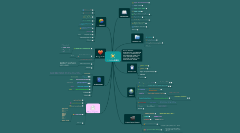 Mind Map: Portfoilo