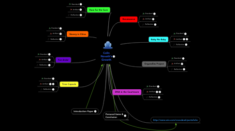 Mind Map: Colin Novath's Growth