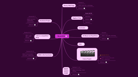 Mind Map: My portfollio