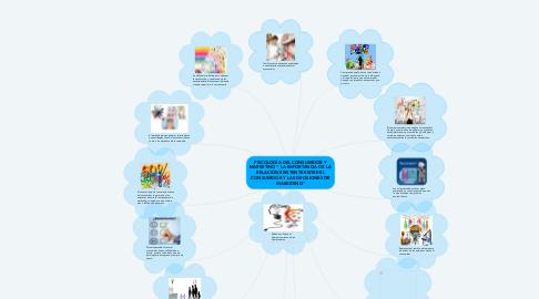 """Mind Map: PSICOLOGÍA DEL CONSUMIDOR Y MARKETING """" LA IMPORTANCIA DE LA RELACIÓN EXISTENTE ENTRE EL CONSUMIDOR Y LAS DECISIONES DE MARKETING"""""""