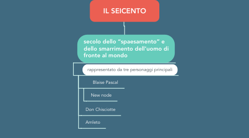 Mind Map: IL SEICENTO
