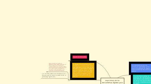 Mind Map: Importancia de las herramientas digitales para la educación.