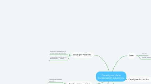 Mind Map: Paradigmas de la Investigación Educativa.