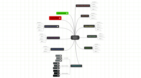 Mind Map: Sophmore