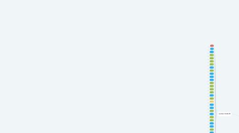Mind Map: Controle de Gruas