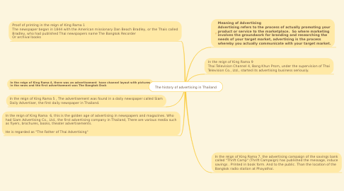 Mind Map: The history of advertising in Thailand