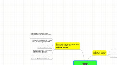 Mind Map: информатизация общества и образования