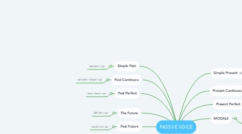 Mind Map: PASSIVE VOICE