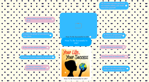 Mind Map: How To Be Successful In Life?