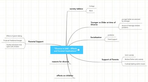 "Mind Map: ""Divorce in UAE – Effects and Societal Implications"""
