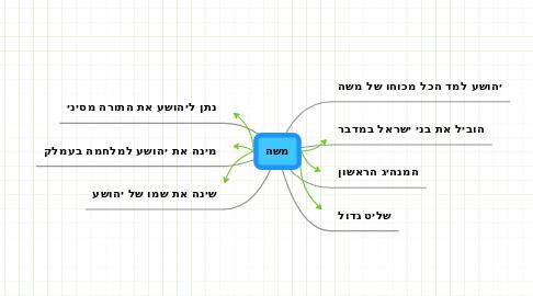 Mind Map: משה