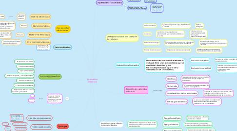 Mind Map: Los medios didácticos