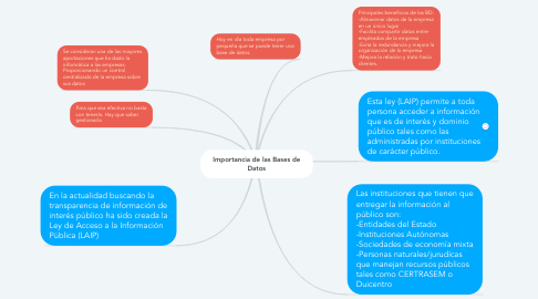 Mind Map: Importancia de las Bases de Datos