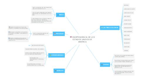 Mind Map: INDEPENDENCIA DE LOS ESTADOS UNIDOS DE AMERICA