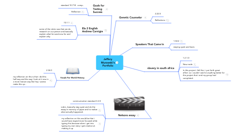 Mind Map: Jeffery Murawski's Portfolio
