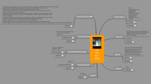Mind Map: My Work That Shows What I Learned