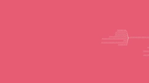 Mind Map: Elementos básicos para el diseño de videos