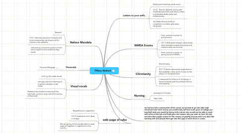 Mind Map: Tiffany Matlock