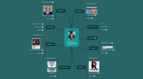 Mind Map: Portfolio of Areana  Meuy Eckman