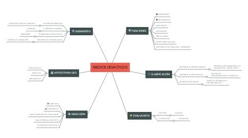 Mind Map: MEDIOS DIDÁCTICOS