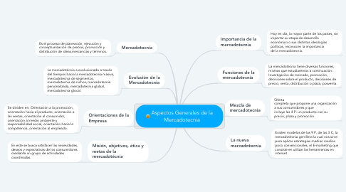 Mind Map: Aspectos Generales de la Mercadotecnia
