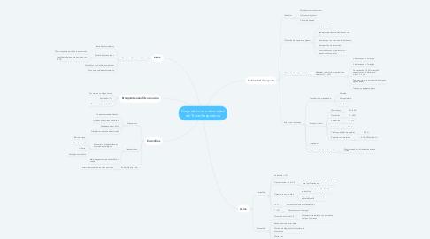 Mind Map: Diagnóstico de enfermedad del Tracto Respiratorio
