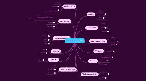 Mind Map: English Portfolio