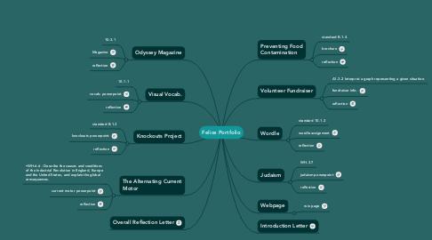 Mind Map: Felice Portfolio