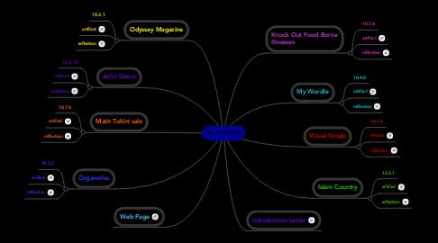 Mind Map: My Portfolio