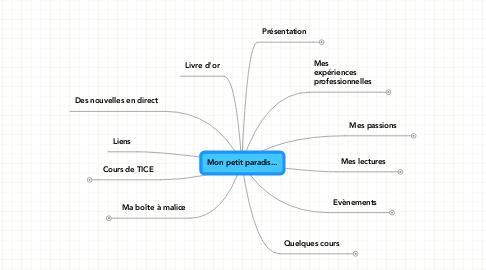 Mind Map: Mon petit paradis...