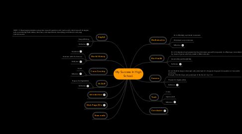 Mind Map: My Success In HighSchool.