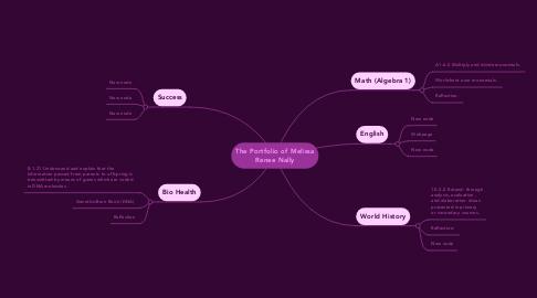 Mind Map: The Portfolio of Melissa Renee Nally