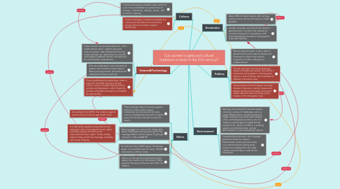 Mind Map: Can women's rights and cultural traditions co-exist in the 21st century?