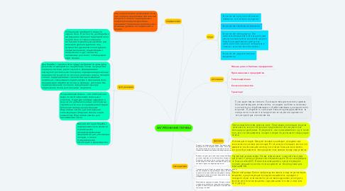Mind Map: ЗАГРЯЗНЕНИЕ ПОЧВЫ