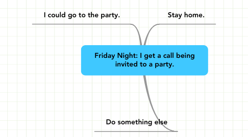 Mind Map: Friday Night: I get a call being invited to a party.