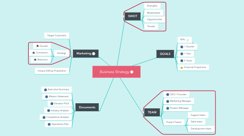 Mind Map: Business Strategy