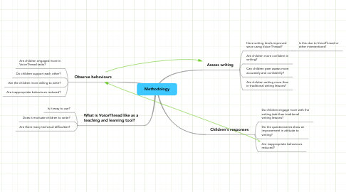 Mind Map: Methodology
