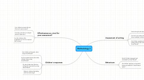 Mind Map: Methodology 2