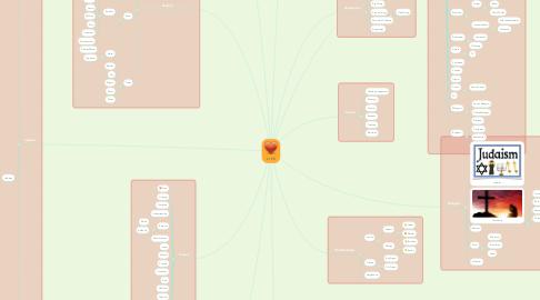 Mind Map: L I F E