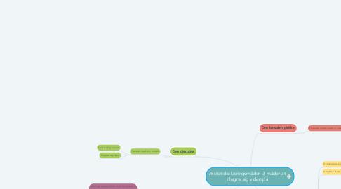 Mind Map: Æstetiske læringsmåder  3 måder at tilegne sig viden på