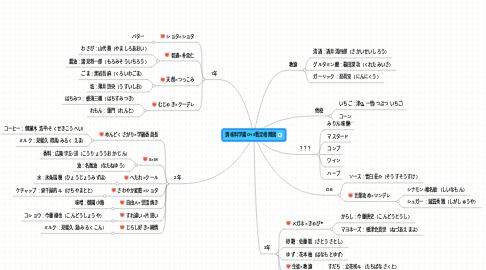 Mind Map: 調味料学園CHS暫定相関図