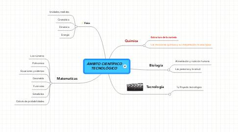 Mind Map: ÁMBITO CIENTÍFIICOTECNOLÓGICO